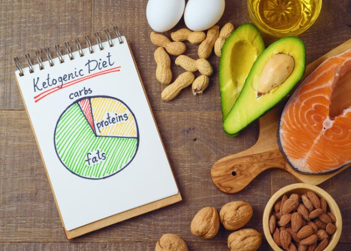 "Paper reading ""Ketogenic Diet"" with a pie chart of fats, carbs, and protein, next to salmon, nuts, avocado"